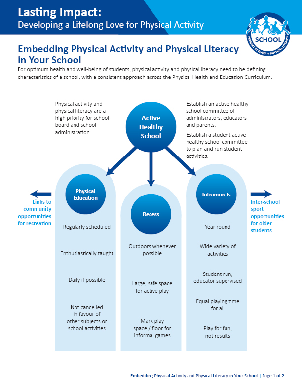 Lasting Impact: Embedding Physical Activity and Physical Literacy in Your School